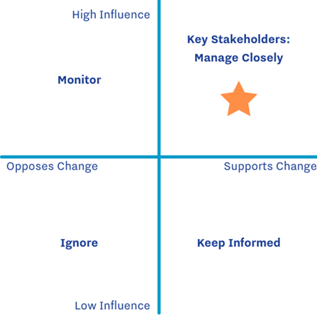 Top left quadrant high influence, monitor. Bottom left quadrant, opposes change, ignore. Bottom right quadrant, supports change, keep informed. Top right quadrant, key stakeholders: manage closely.