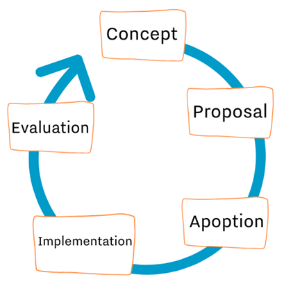 Circular arrow with the words concept, proposal, adoption, implementation, evaluation