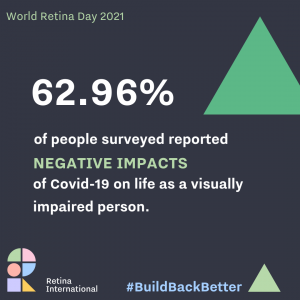 Charcoal graphic with green triangle, reads 62.96% of people surveyed reported negative impacts of Covid-19 on life as a visually impaired person.