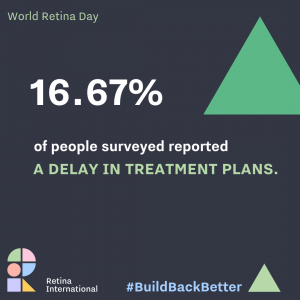 Charcoal graphic with green triangle. Text reads 16.67% of people surveyed reported a delay in treatment plans. RI Logo at the bottom with hashtag Build Back Better.